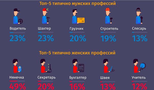 самые успешные профессии для мужчин